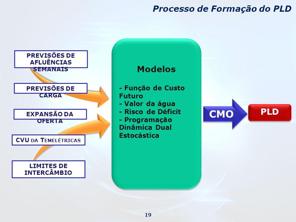 PREVISÕES DE CARGA PREVISÕES DE AFLUÊNCIAS SEMANAIS Modelos - Função de Custo Futuro - Valor da água - Risco de Déficit - Programação Dinâmica Dual Estocástica Modelos - Função de Custo Futuro - Valor da água - Risco de Déficit - Programação Dinâmica Dual Estocástica CMO PLD EXPANSÃO DA OFERTA CVU DA T EMELÉTRICAS LIMITES DE INTERCÂMBIO Processo de Formação do PLD 19