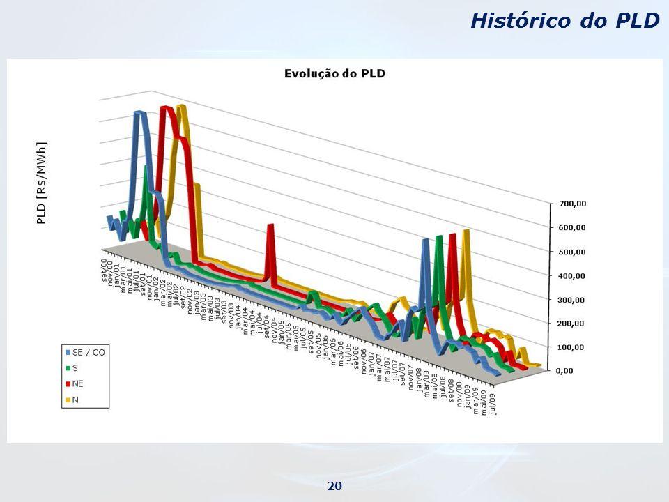 Histórico do PLD 20
