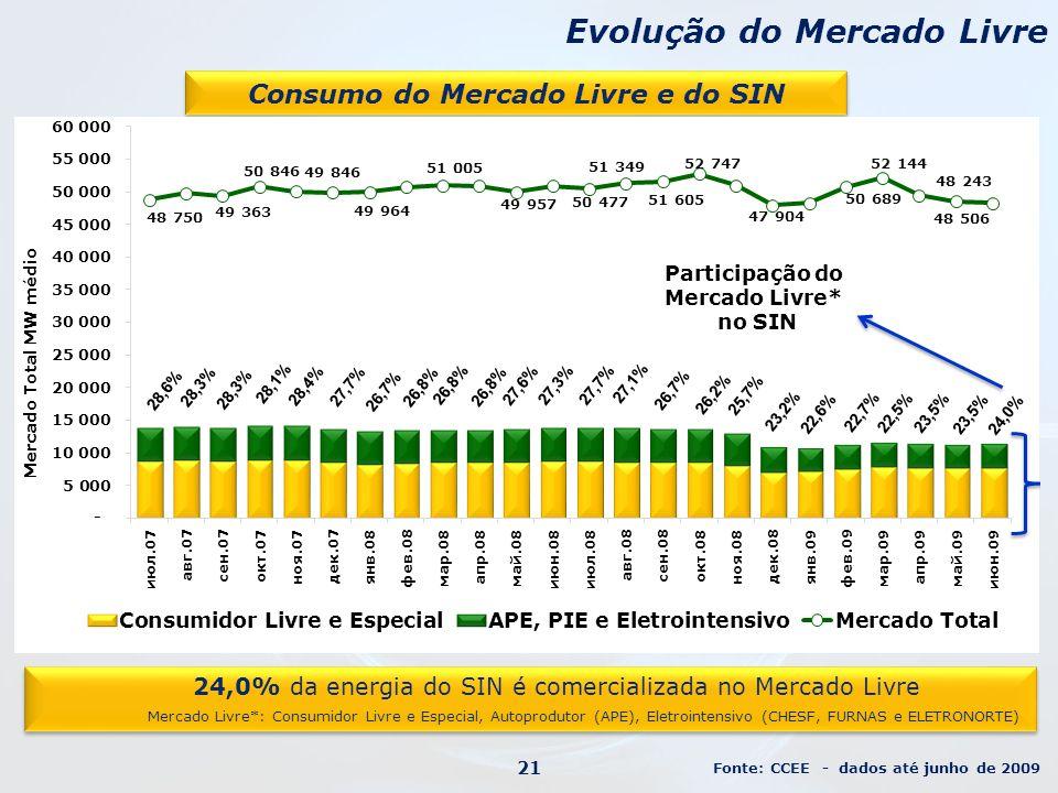 Evolução do Mercado Livre Consumo do Mercado Livre e do SIN 24,0% da energia do SIN é comercializada no Mercado Livre Mercado Livre*: Consumidor Livre e Especial, Autoprodutor (APE), Eletrointensivo (CHESF, FURNAS e ELETRONORTE) 24,0% da energia do SIN é comercializada no Mercado Livre Mercado Livre*: Consumidor Livre e Especial, Autoprodutor (APE), Eletrointensivo (CHESF, FURNAS e ELETRONORTE) Fonte: CCEE - dados até junho de 2009 21