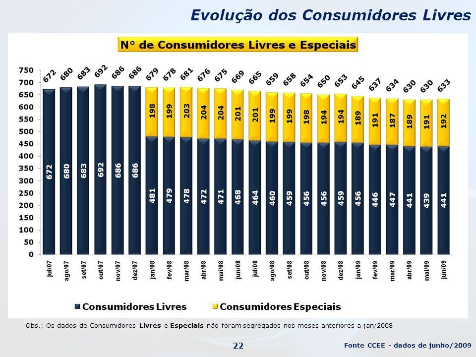 Obs.: Os dados de Consumidores Livres e Especiais não foram segregados nos meses anteriores a jan/2008 Evolução dos Consumidores Livres Fonte CCEE - dados de junho/2009 22
