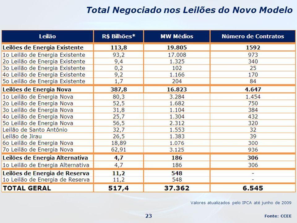 Total Negociado nos Leilões do Novo Modelo Fonte: CCEE Valores atualizados pelo IPCA até junho de 2009 23