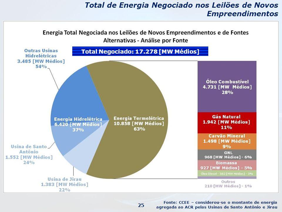 Total de Energia Negociado nos Leilões de Novos Empreendimentos Fonte: CCEE – considerou-se o montante de energia agregada ao ACR pelas Usinas de Santo Antônio e Jirau Total Negociado: 17.278 [MW Médios] 25