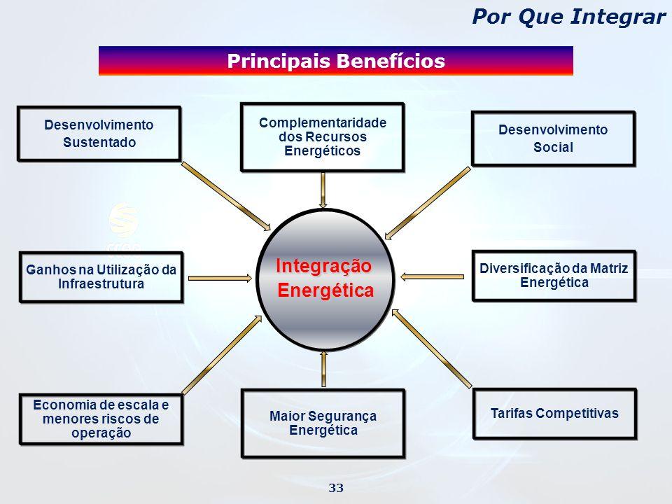 IntegraçãoEnergética Desenvolvimento Sustentado Complementaridade dos Recursos Energéticos Desenvolvimento Social Diversificação da Matriz Energética Ganhos na Utilização da Infraestrutura Economia de escala e menores riscos de operação Tarifas Competitivas Maior Segurança Energética Principais Benefícios Por Que Integrar 33