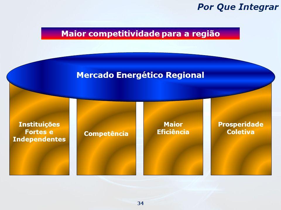 34 Por Que Integrar Maior Eficiência Instituições Fortes e Independentes Prosperidade Coletiva Competência Mercado Energético Regional Maior competitividade para a região
