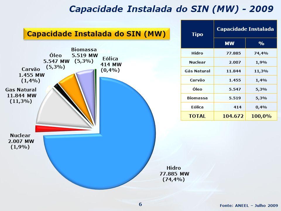 Capacidade Instalada do SIN (MW) - 2009 Fonte: ANEEL – Julho 2009 6 Eólica Tipo Capacidade Instalada MW% Hidro 77.88574,4% Nuclear 2.0071,9% Gás Natural 11.84411,3% Carvão 1.4551,4% Óleo 5.5475,3% Biomassa 5.5195,3% Eólica 4140,4% TOTAL 104.672100,0% Capacidade Instalada do SIN (MW)