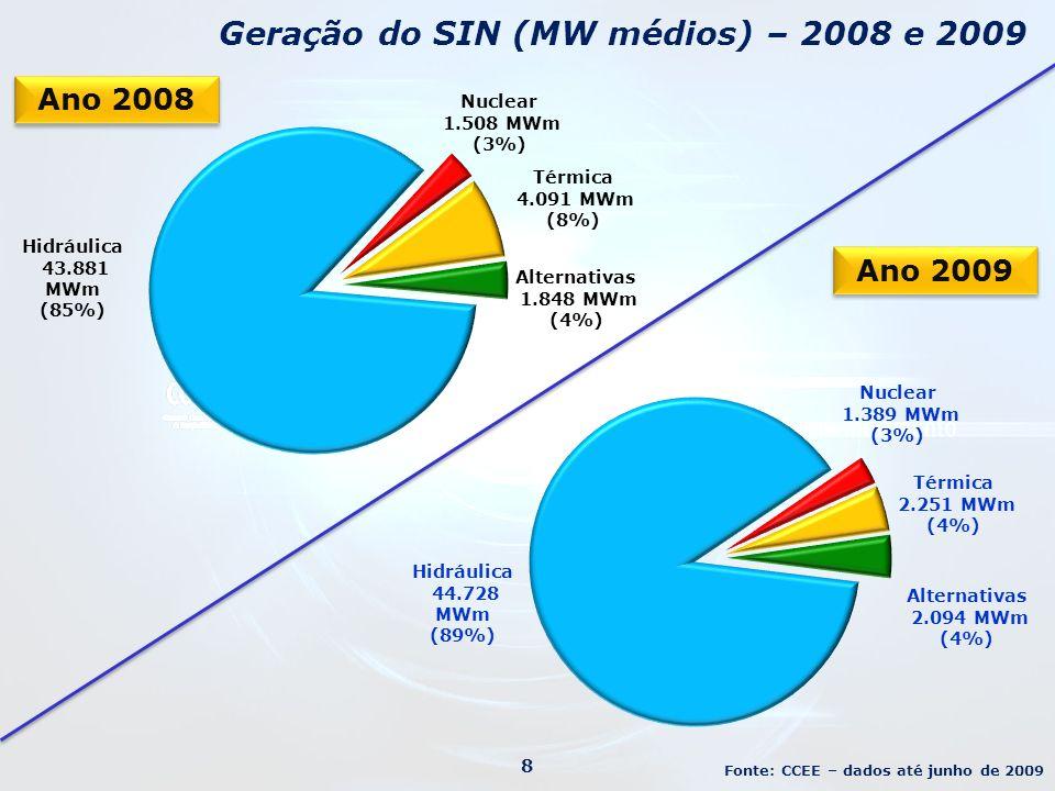 Geração do SIN (MW médios) – 2008 e 2009 8 Eólica Ano 2008 Ano 2009 Fonte: CCEE – dados até junho de 2009