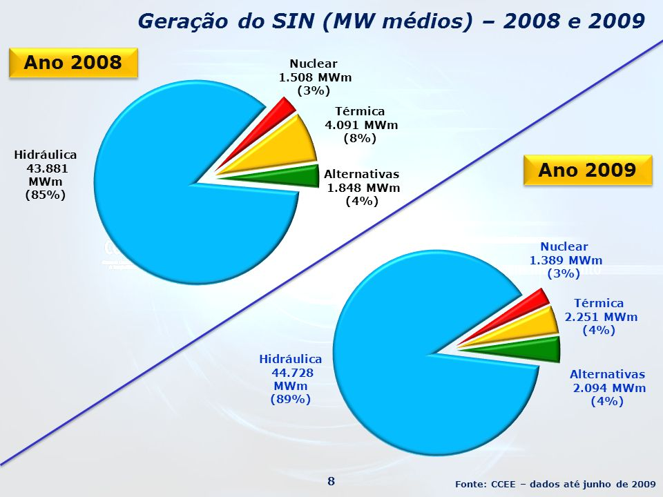 Comunidade Andina e Venezuela 29 Fonte: XM – Los Expertos En Mercados (dados de 2006) Peru Bolívia Colômbia Venezuela Equador