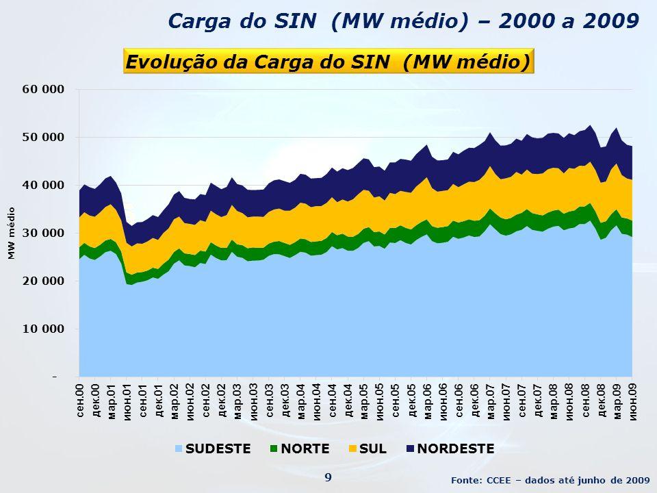 Mercosul e Chile 30 Fonte: XM – Los Expertos En Mercados (dados de 2006) Brasil Argentina Uruguai Paraguai Chile