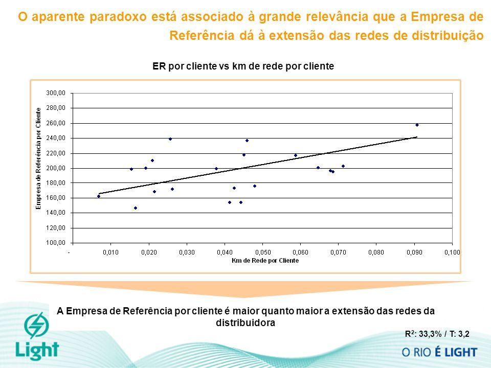 ER por cliente vs km de rede por cliente O aparente paradoxo está associado à grande relevância que a Empresa de Referência dá à extensão das redes de