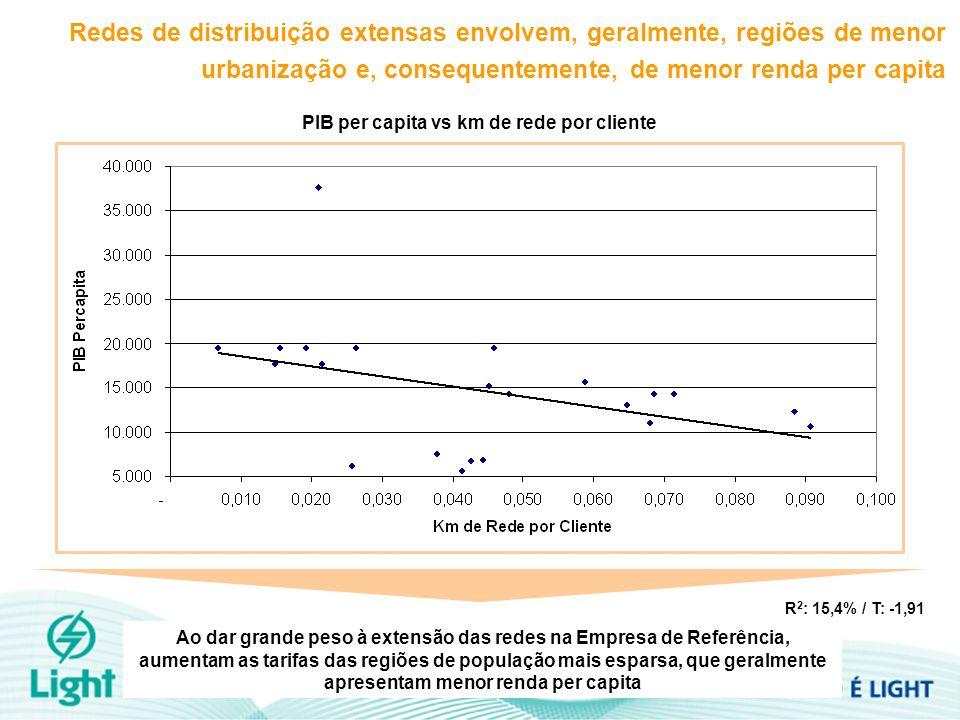 Redes de distribuição extensas envolvem, geralmente, regiões de menor urbanização e, consequentemente, de menor renda per capita PIB per capita vs km