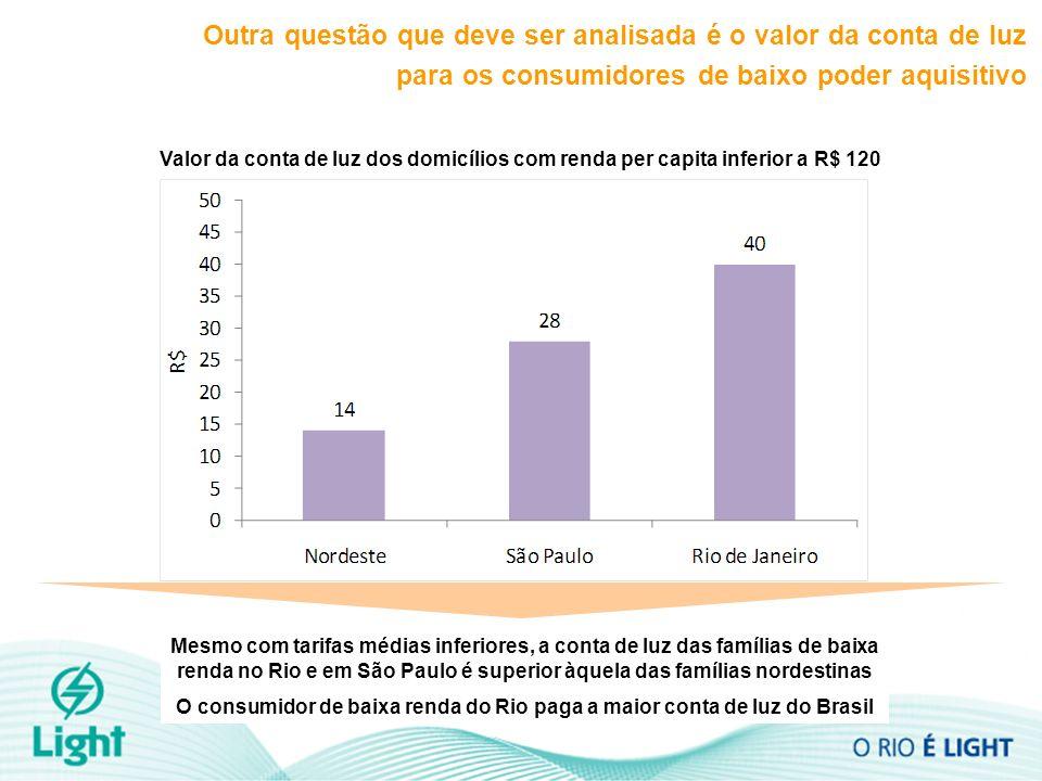 Valor da conta de luz dos domicílios com renda per capita inferior a R$ 120 Outra questão que deve ser analisada é o valor da conta de luz para os con