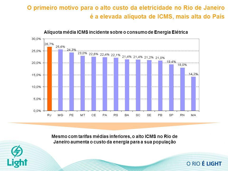O primeiro motivo para o alto custo da eletricidade no Rio de Janeiro é a elevada alíquota de ICMS, mais alta do País Alíquota média ICMS incidente so