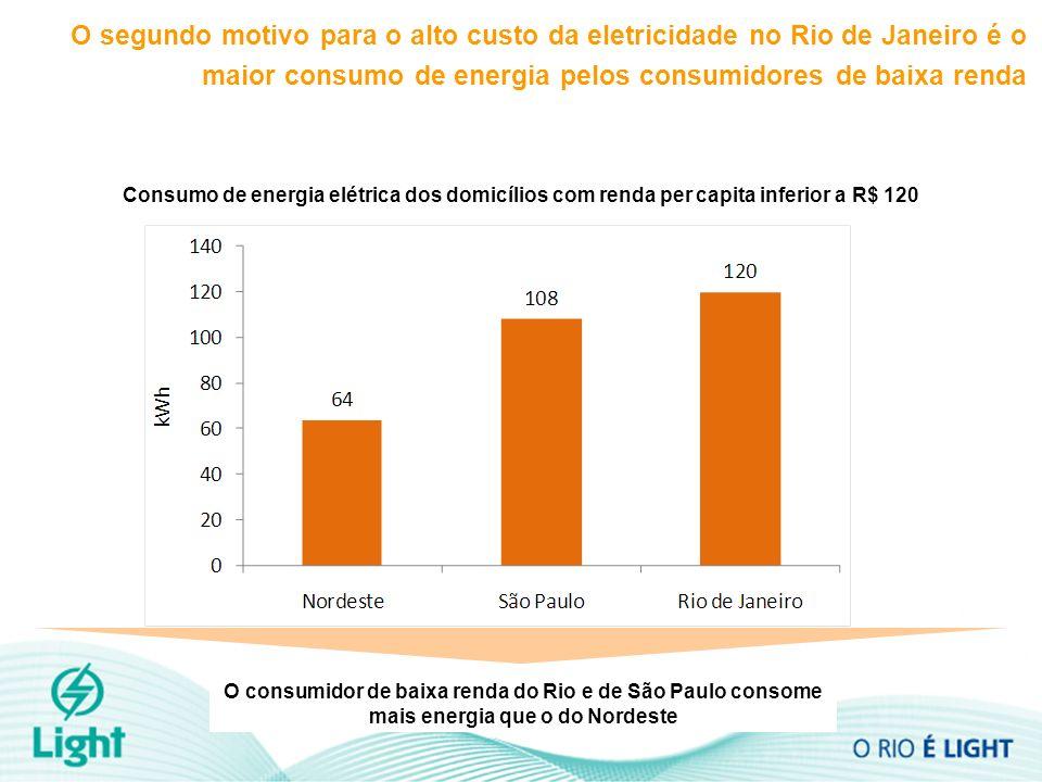 Consumo de energia elétrica dos domicílios com renda per capita inferior a R$ 120 O segundo motivo para o alto custo da eletricidade no Rio de Janeiro