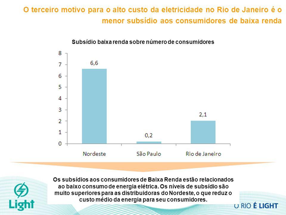 Subsídio baixa renda sobre número de consumidores O terceiro motivo para o alto custo da eletricidade no Rio de Janeiro é o menor subsídio aos consumi