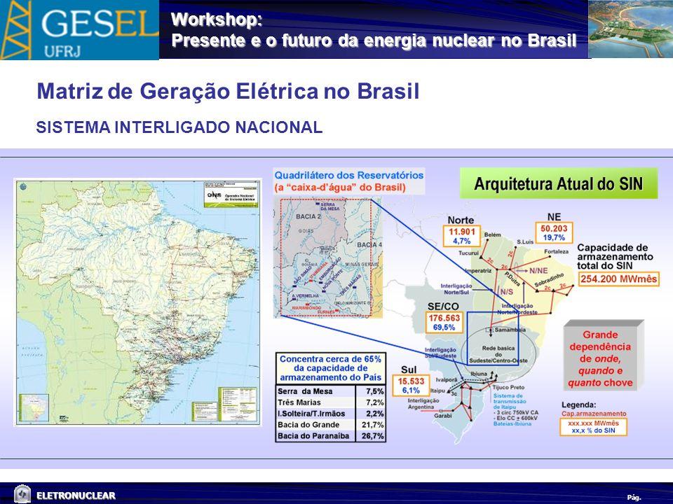 Pág. ELETRONUCLEAR Workshop: Presente e o futuro da energia nuclear no Brasil SISTEMA INTERLIGADO NACIONAL Matriz de Geração Elétrica no Brasil