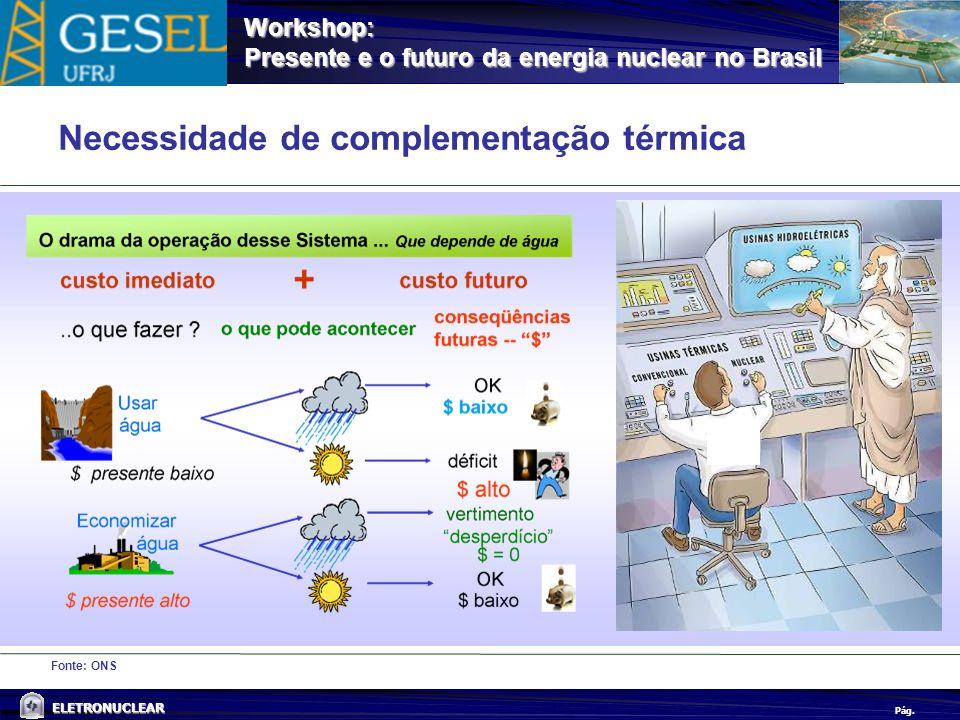 Pág. ELETRONUCLEAR Workshop: Presente e o futuro da energia nuclear no Brasil Fonte: ONS Necessidade de complementação térmica
