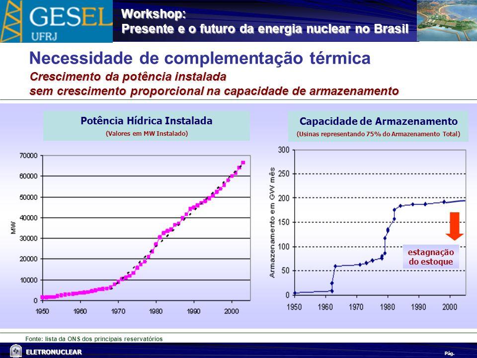 Pág. ELETRONUCLEAR Workshop: Presente e o futuro da energia nuclear no Brasil Fonte: lista da ONS dos principais reservatórios Necessidade de compleme
