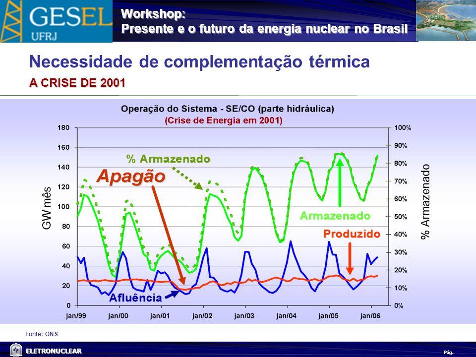 Pág. ELETRONUCLEAR Workshop: Presente e o futuro da energia nuclear no Brasil Fonte: ONS Necessidade de complementação térmica A CRISE DE 2001
