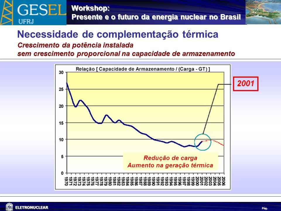 Pág. ELETRONUCLEAR Workshop: Presente e o futuro da energia nuclear no Brasil Necessidade de complementação térmica Crescimento da potência instalada