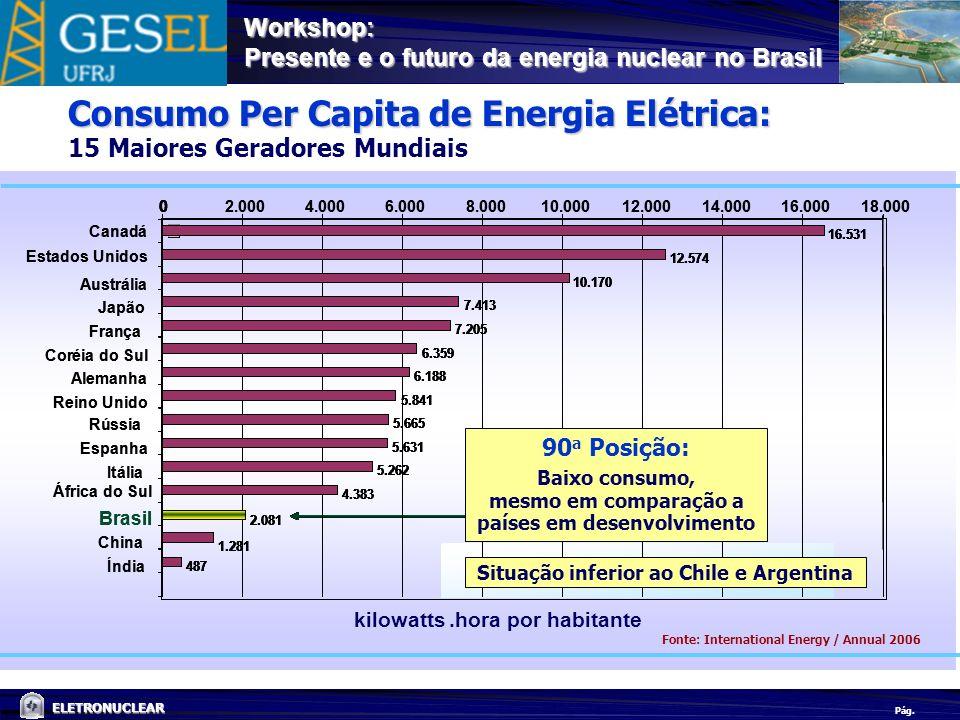 Pág. ELETRONUCLEAR Workshop: Presente e o futuro da energia nuclear no Brasil Consumo Per Capita de Energia Elétrica: 15 Maiores Geradores Mundiais 16