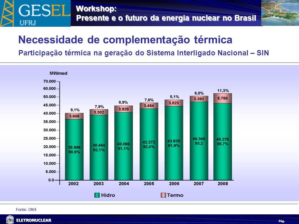 Pág. ELETRONUCLEAR Workshop: Presente e o futuro da energia nuclear no Brasil Fonte: ONS Necessidade de complementação térmica Participação térmica na