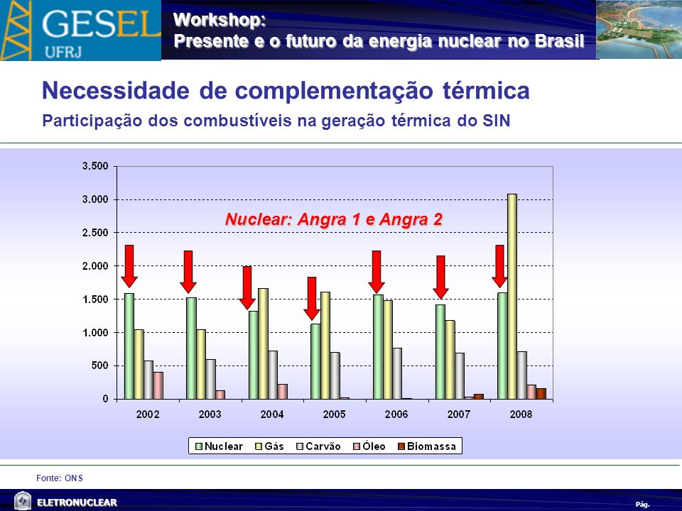 Pág. ELETRONUCLEAR Workshop: Presente e o futuro da energia nuclear no Brasil Fonte: ONS Necessidade de complementação térmica Participação dos combus