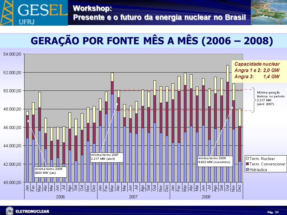 Pág. ELETRONUCLEAR Workshop: Presente e o futuro da energia nuclear no Brasil 23 Capacidade nuclear Angra 1 e 2: 2,0 GW Angra 3:1,4 GW GERAÇÃO POR FON