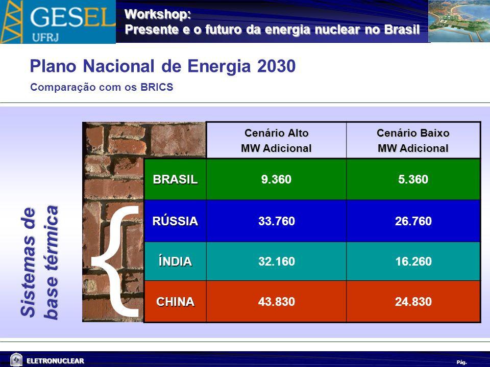 Pág. ELETRONUCLEAR Workshop: Presente e o futuro da energia nuclear no Brasil Plano Nacional de Energia 2030 Comparação com os BRICS Cenário Alto MW A