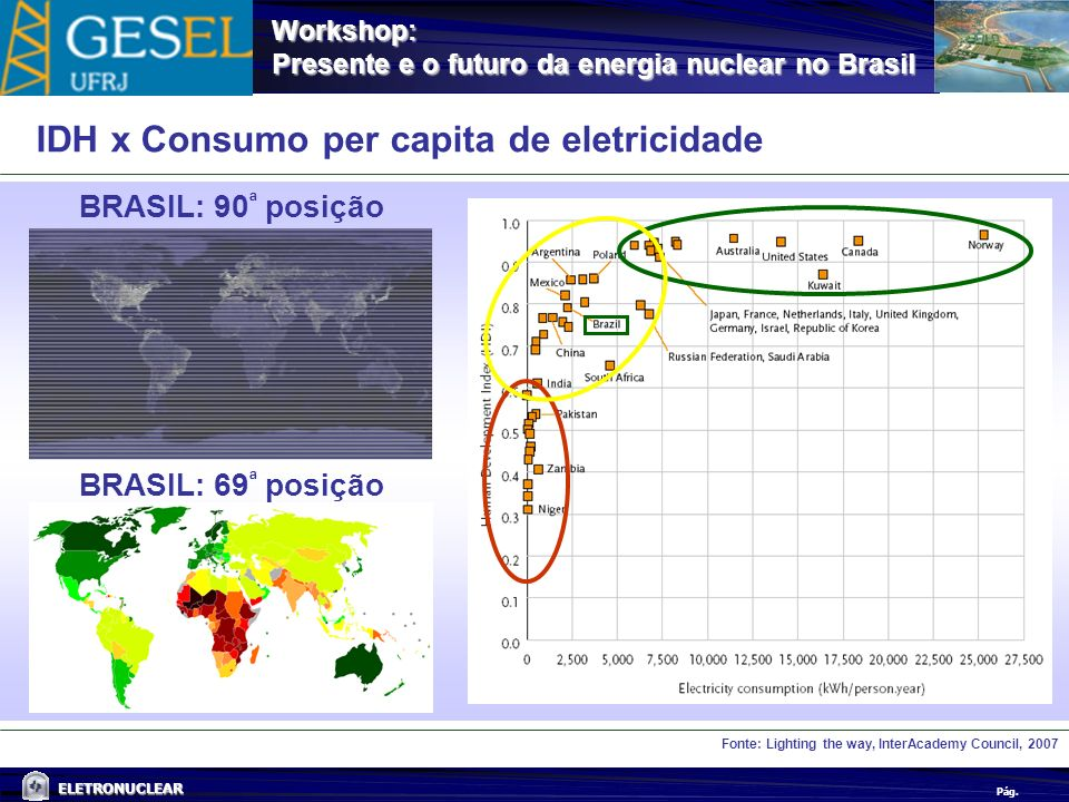 Pág. ELETRONUCLEAR Workshop: Presente e o futuro da energia nuclear no Brasil Fonte: Lighting the way, InterAcademy Council, 2007 BRASIL: 90 ª posição