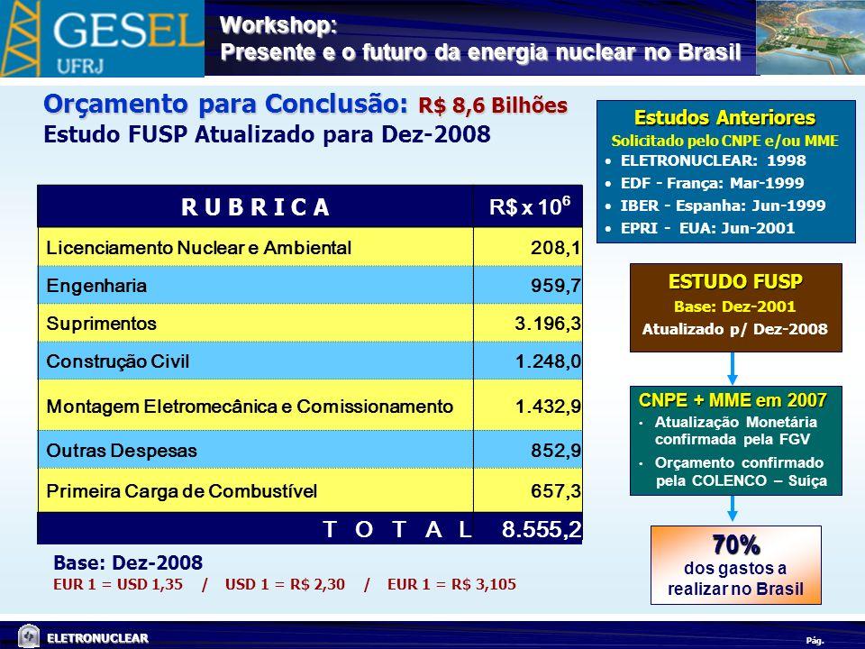 Pág. ELETRONUCLEAR Workshop: Presente e o futuro da energia nuclear no Brasil 70% dos gastos a realizar no Brasil Orçamento para Conclusão: R$ 8,6 Bil