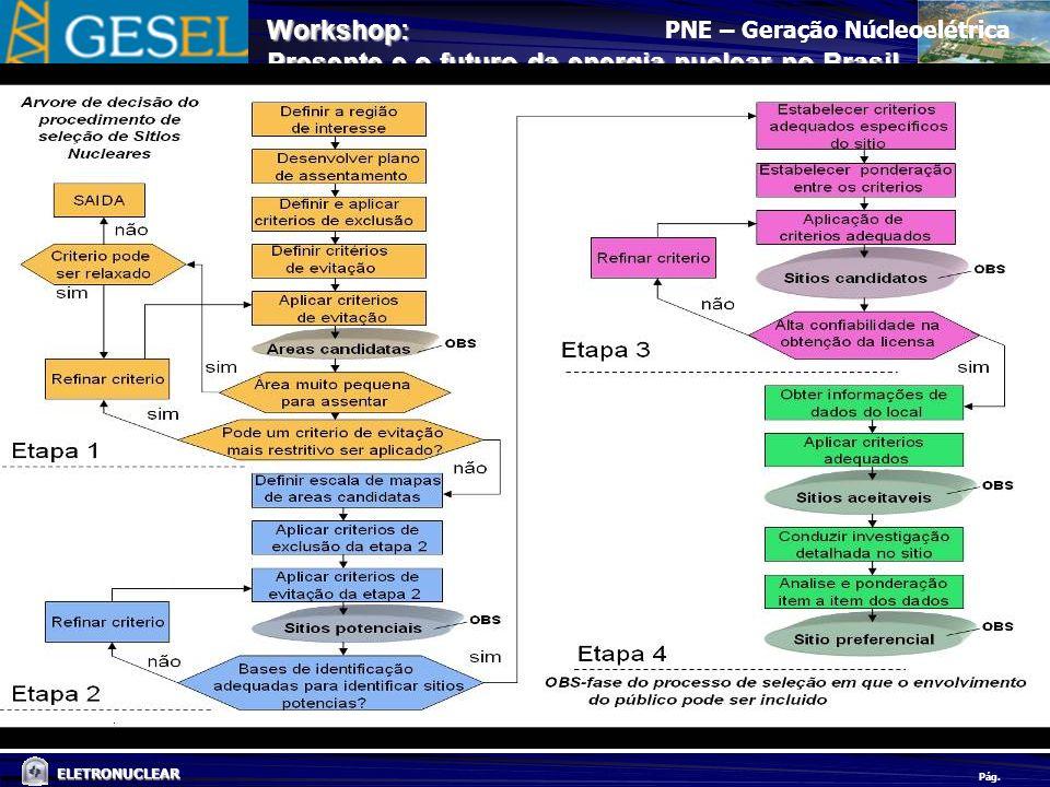 Pág. ELETRONUCLEAR Workshop: Presente e o futuro da energia nuclear no Brasil PROCEDIMENTO DE SELEÇÃO DE SÍTIOS PNE – Geração Núcleoelétrica