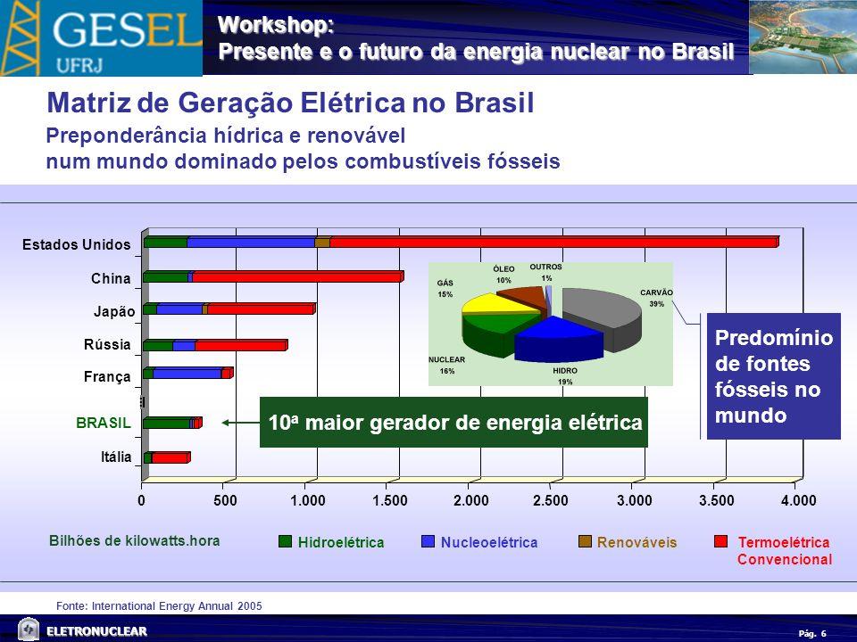 Pág. ELETRONUCLEAR Workshop: Presente e o futuro da energia nuclear no Brasil 6 Fonte: International Energy Annual 2005 Bilhões de kilowatts.hora Hidr