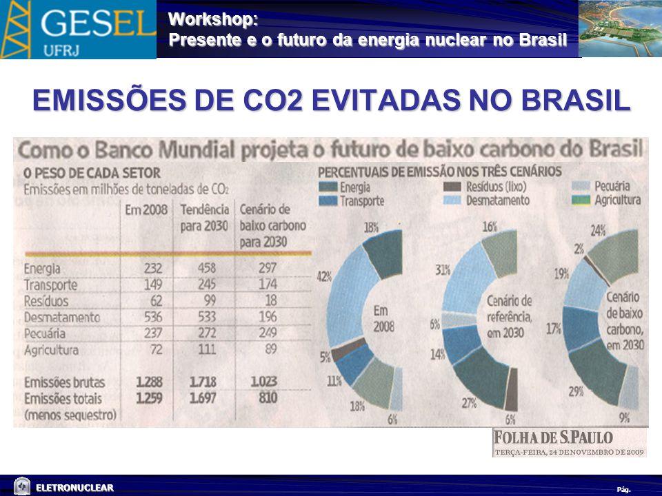 Pág. ELETRONUCLEAR Workshop: Presente e o futuro da energia nuclear no Brasil EMISSÕES DE CO2 EVITADAS NO BRASIL
