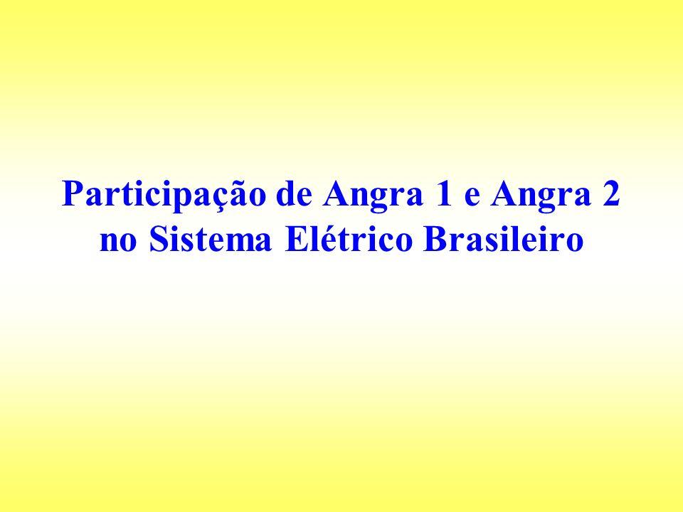 Participação de Angra 1 e Angra 2 no Sistema Elétrico Brasileiro