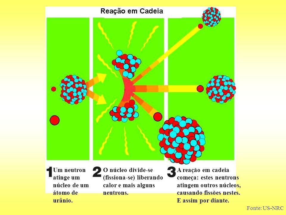 Um neutron atinge um núcleo de um átomo de urânio. O núcleo divide-se (fissiona-se) liberando calor e mais alguns neutrons. A reação em cadeia começa: