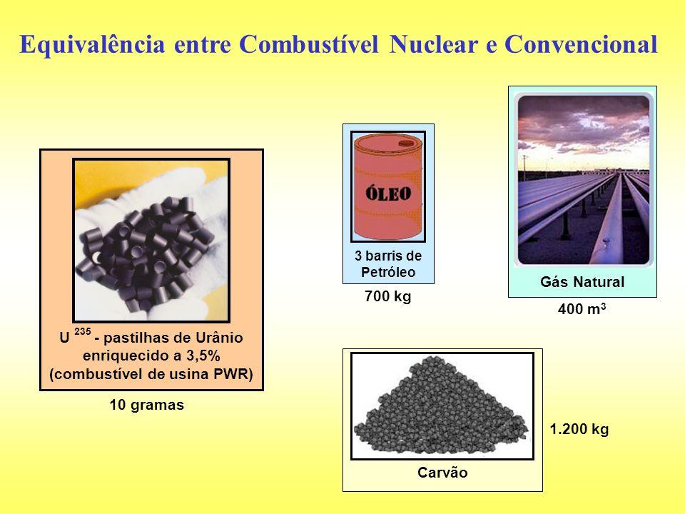 U 235 - pastilhas de Urânio enriquecido a 3,5% (combustível de usina PWR) 10 gramas Equivalência entre Combustível Nuclear e Convencional 3 barris de