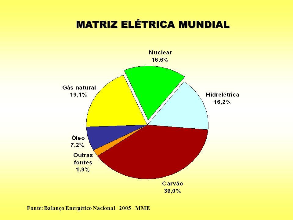 MATRIZ ELÉTRICA MUNDIAL Fonte: Balanço Energético Nacional - 2005 - MME