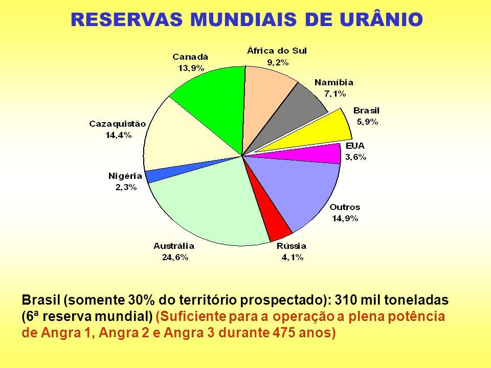 RESERVAS MUNDIAIS DE URÂNIO Brasil (somente 30% do território prospectado): 310 mil toneladas (6ª reserva mundial) (Suficiente para a operação a plena