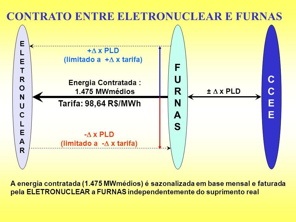 CONTRATO ENTRE ELETRONUCLEAR E FURNAS ELETRONUCLEARELETRONUCLEAR FURNASFURNAS CCEECCEE + x PLD (limitado a + x tarifa) Energia Contratada : 1.475 MWmé
