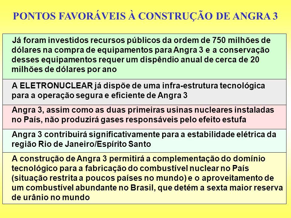 PONTOS FAVORÁVEIS À CONSTRUÇÃO DE ANGRA 3 Angra 3 contribuirá significativamente para a estabilidade elétrica da região Rio de Janeiro/Espírito Santo