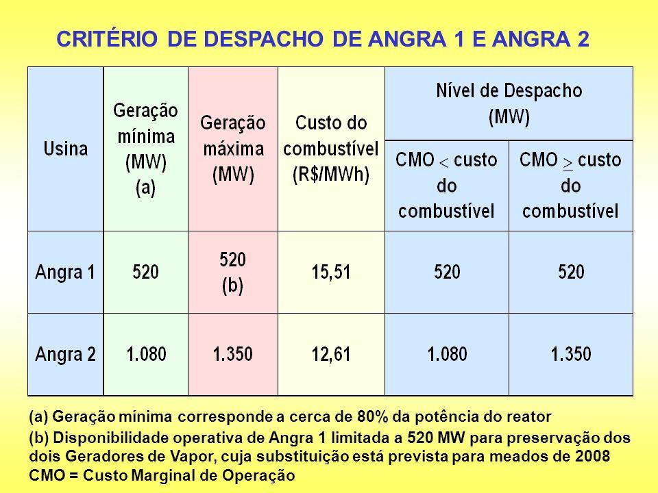 CMO = Custo Marginal de Operação (a) Geração mínima corresponde a cerca de 80% da potência do reator (b) Disponibilidade operativa de Angra 1 limitada