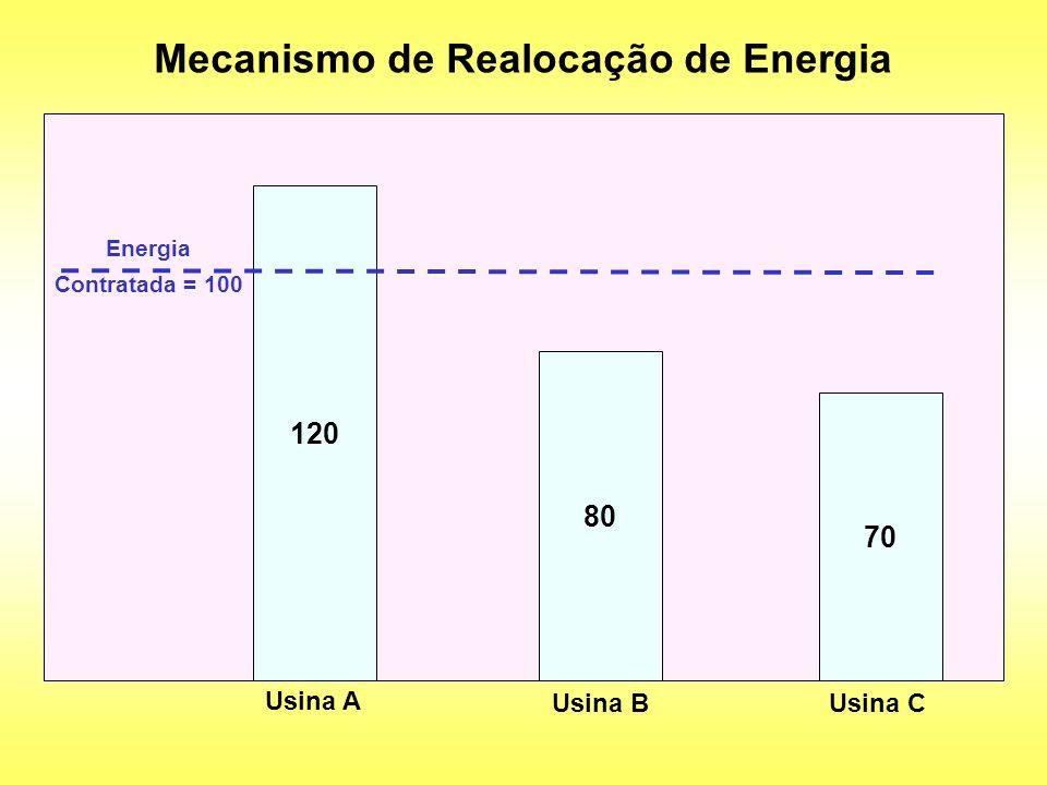 Mecanismo de Realocação de Energia 120 Usina A 80 Usina B 70 Usina C Energia Contratada = 100
