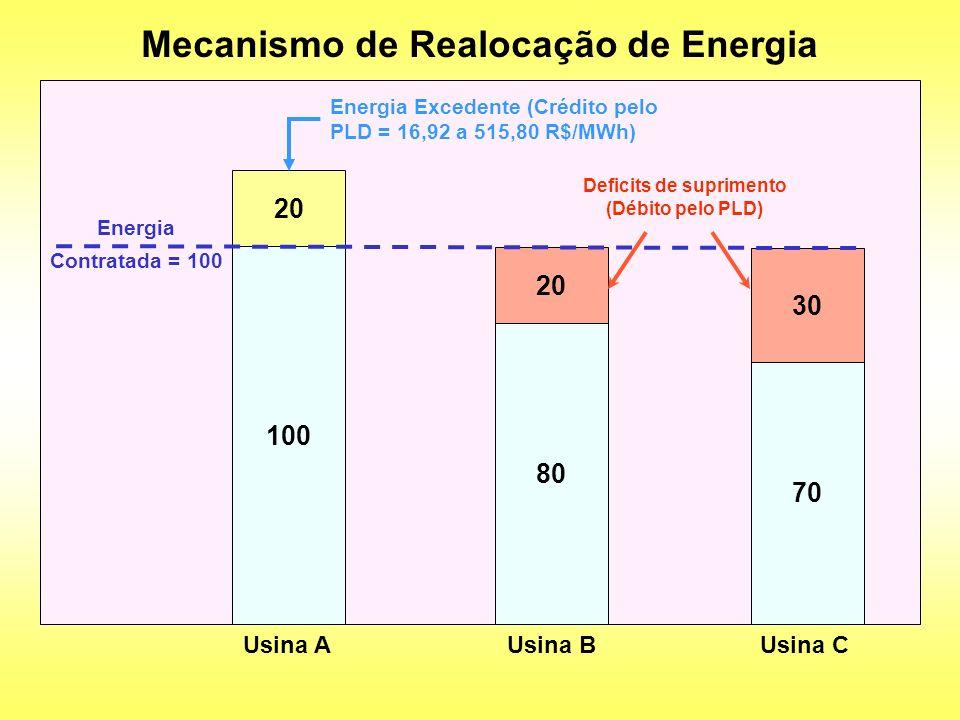 Mecanismo de Realocação de Energia 100 Usina A 80 Usina B 70 Usina C Energia Contratada = 100 20 30 Energia Excedente (Crédito pelo PLD = 16,92 a 515,