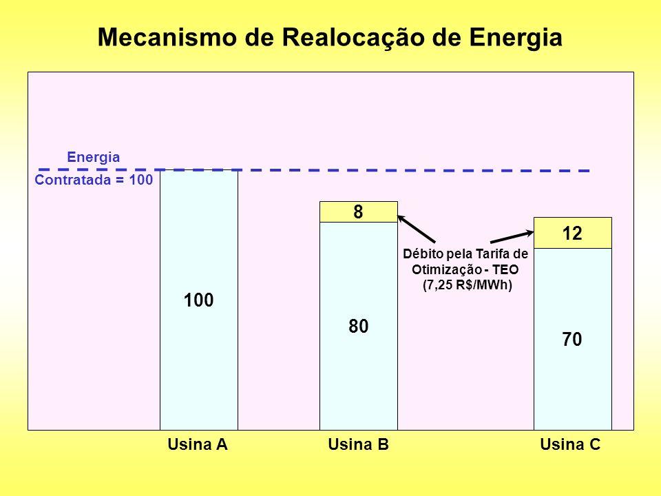 Mecanismo de Realocação de Energia 100 Usina A Energia Contratada = 100 80 Usina B 70 Usina C 8 12 Débito pela Tarifa de Otimização - TEO (7,25 R$/MWh