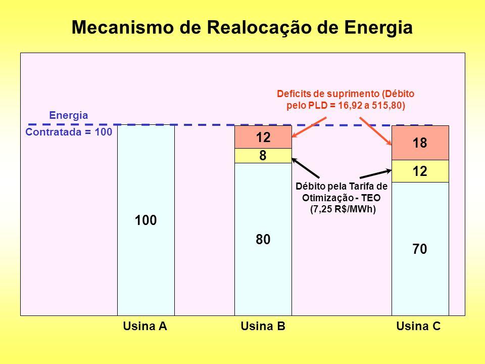 Mecanismo de Realocação de Energia 100 Usina A 80 Usina B 70 Usina C Energia Contratada = 100 8 12 Débito pela Tarifa de Otimização - TEO (7,25 R$/MWh