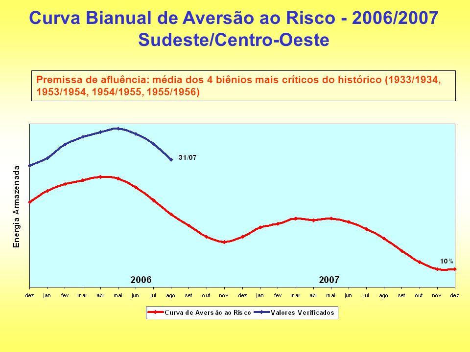 Curva Bianual de Aversão ao Risco - 2006/2007 Sudeste/Centro-Oeste Premissa de afluência: média dos 4 biênios mais críticos do histórico (1933/1934, 1