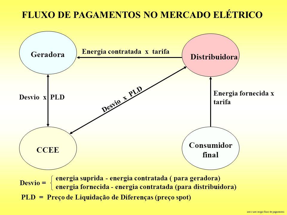 FLUXO DE PAGAMENTOS NO MERCADO ELÉTRICO Geradora CCEE Distribuidora Consumidor final Energia contratada x tarifa Desvio x PLD Energia fornecida x tari