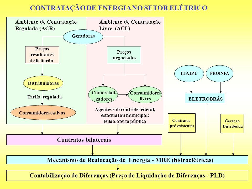 CONTRATAÇÃO DE ENERGIA NO SETOR ELÉTRICO Contabilização de Diferenças (Preço de Liquidação de Diferenças - PLD) ITAIPU ELETROBRÁS Contratos pré-existe