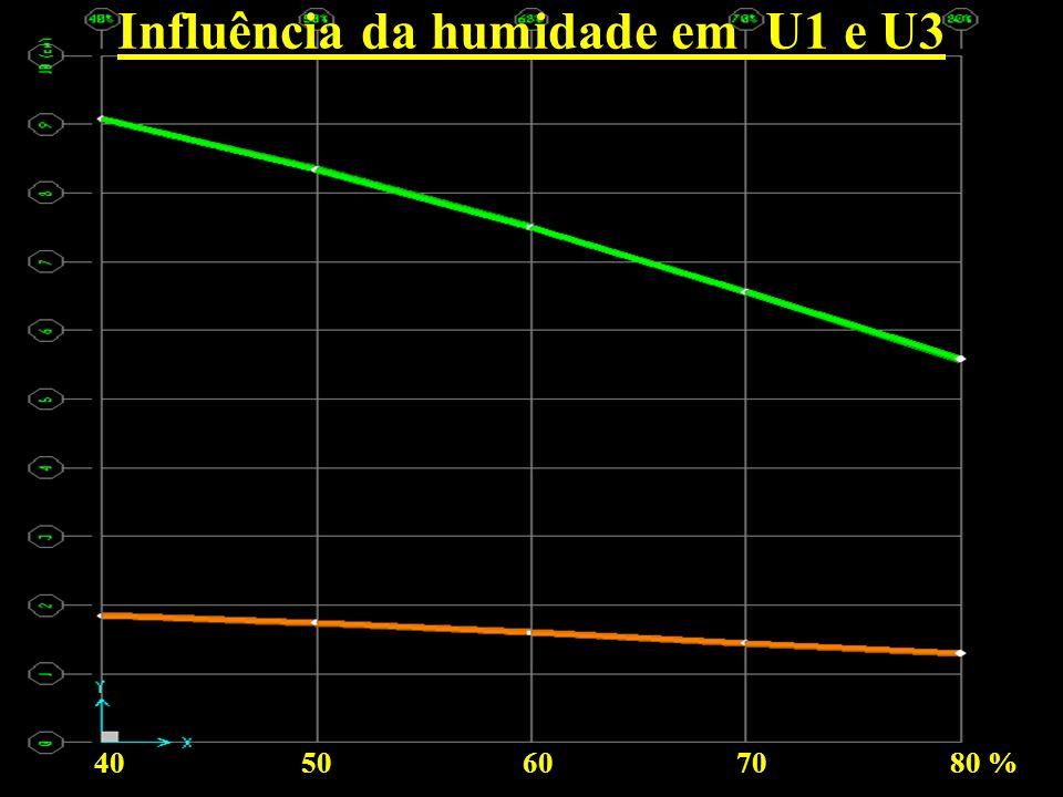 40 50 60 70 80 % Influência da humidade em U1 e U3
