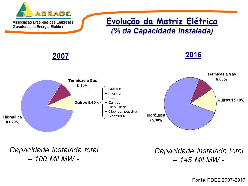 Fonte: PDEE 2007-2016 Evolução da Matriz Elétrica (% da Capacidade Instalada) 2007 2016 – Nuclear – Proinfa – PCH – Carvão – Óleo Diesel – Óleo combus